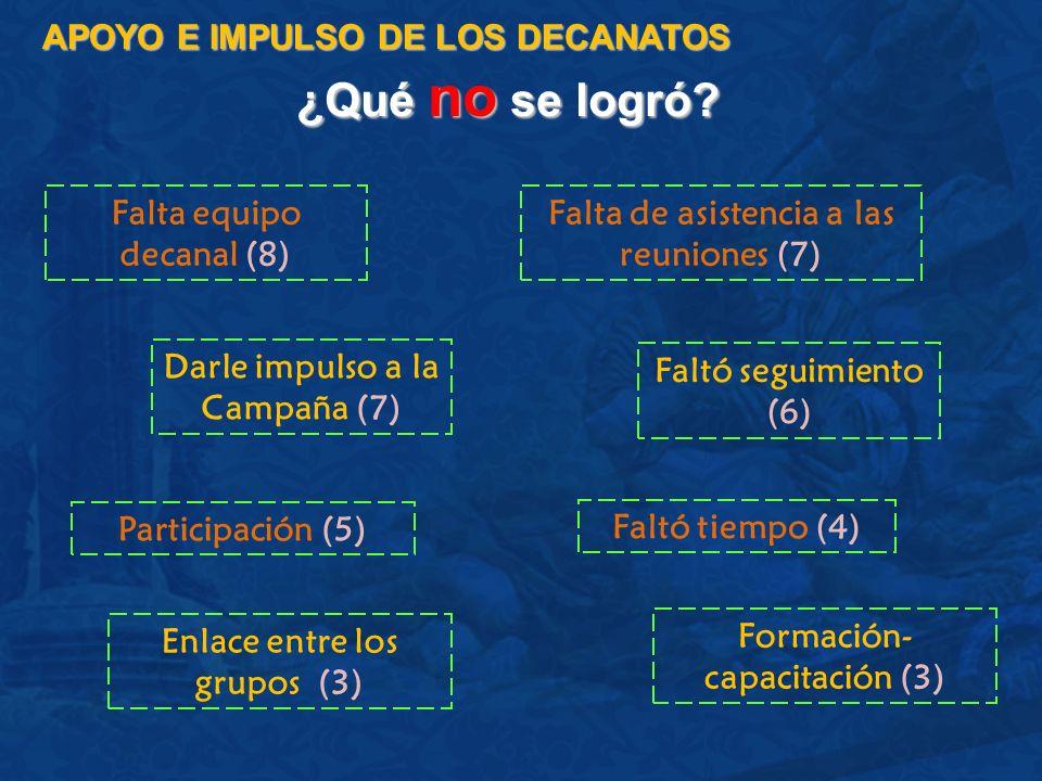 ¿Qué no se logró? APOYO E IMPULSO DE LOS DECANATOS Falta equipo decanal (8) Falta de asistencia a las reuniones (7) Faltó seguimiento (6) Participació