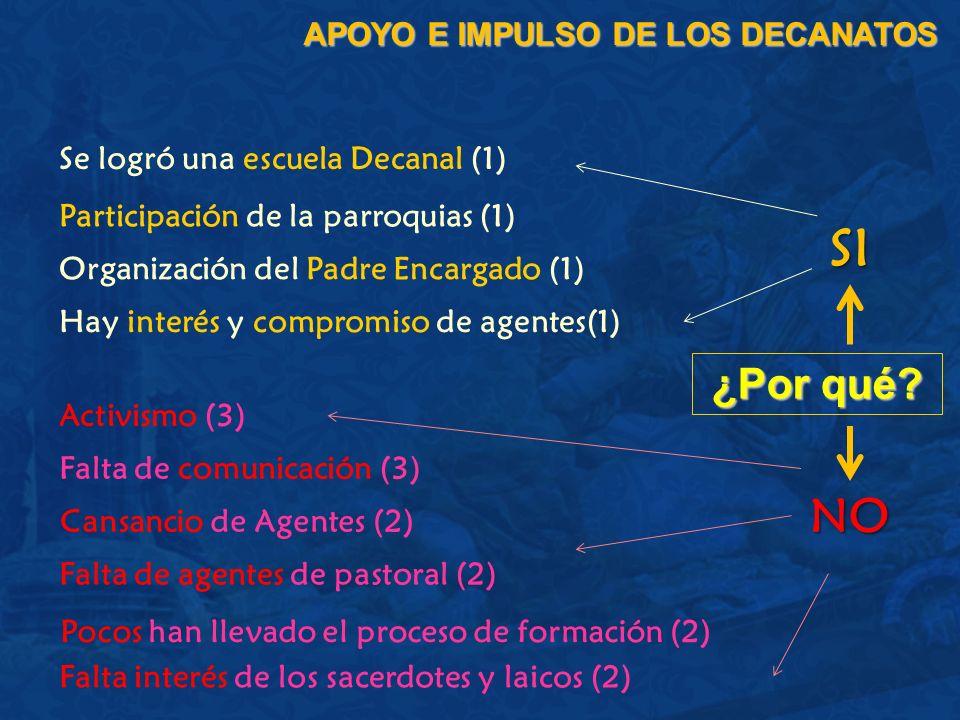 ¿Por qué? APOYO E IMPULSO DE LOS DECANATOS Se logró una escuela Decanal (1) Participación de la parroquias (1) Organización del Padre Encargado (1) Ac
