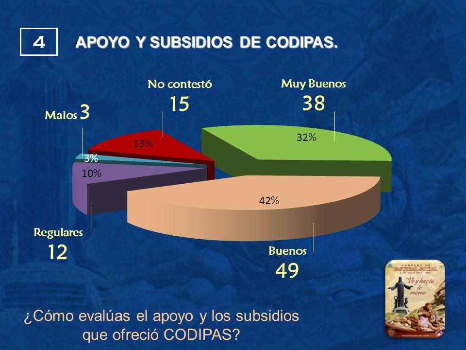 No contestó 15 Buenos 49 Malos 3 Regulares 12 Muy Buenos 38 APOYO Y SUBSIDIOS DE CODIPAS. 4 ¿Cómo evalúas el apoyo y los subsidios que ofreció CODIPAS