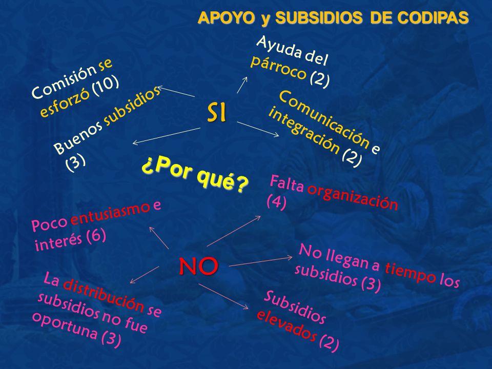 ¿Por qué? APOYO y SUBSIDIOS DE CODIPAS Comisión se esforzó (10) Ayuda del párroco (2) Buenos subsidios (3) Poco entusiasmo e interés (6) Falta organiz