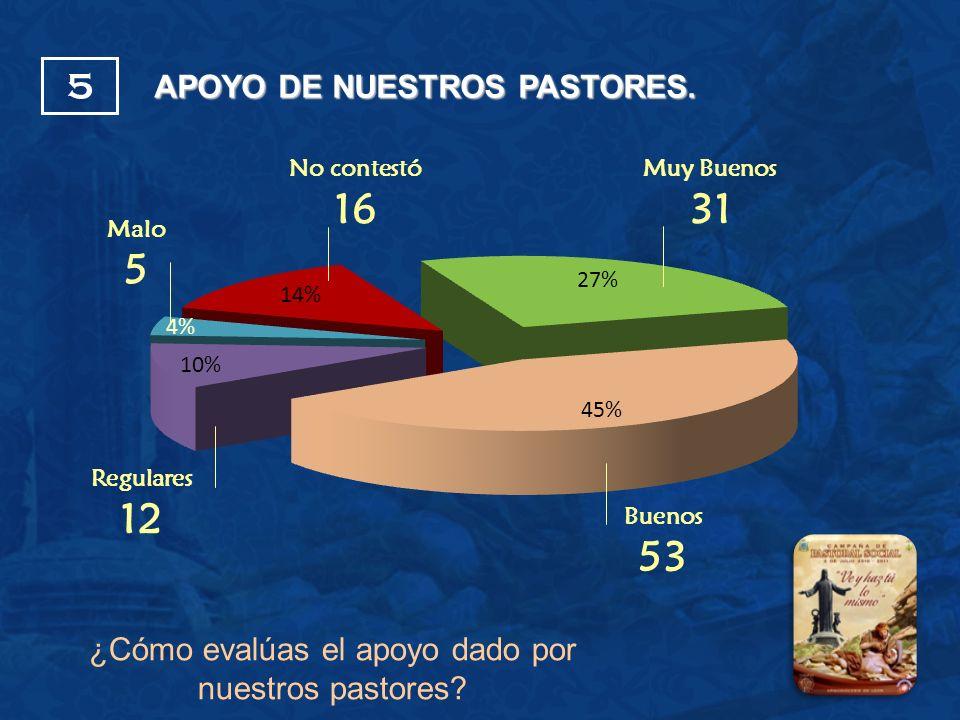 No contestó 16 Buenos 53 Malo 5 Regulares 12 Muy Buenos 31 APOYO DE NUESTROS PASTORES. 5 ¿Cómo evalúas el apoyo dado por nuestros pastores?
