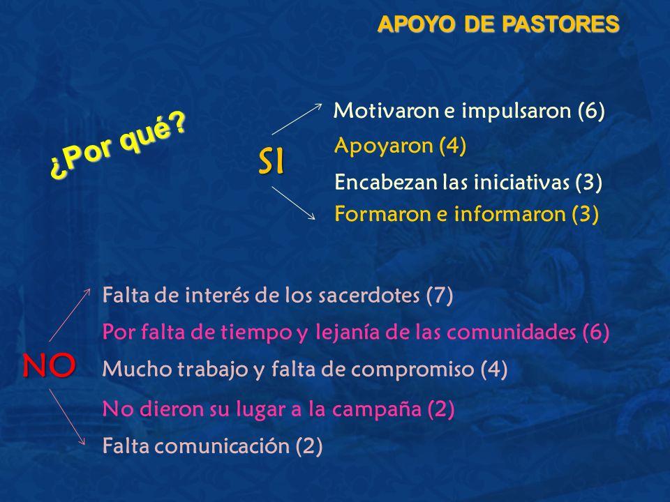 ¿Por qué? APOYO DE PASTORES Motivaron e impulsaron (6) Apoyaron (4) Encabezan las iniciativas (3) Falta de interés de los sacerdotes (7) Por falta de
