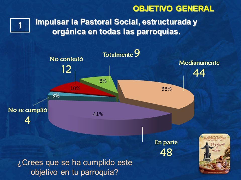 OBJETIVO GENERAL No contestó 12 Medianamente 44 No se cumplió 4 En parte 48 Totalmente 9 Impulsar la Pastoral Social, estructurada y orgánica en todas