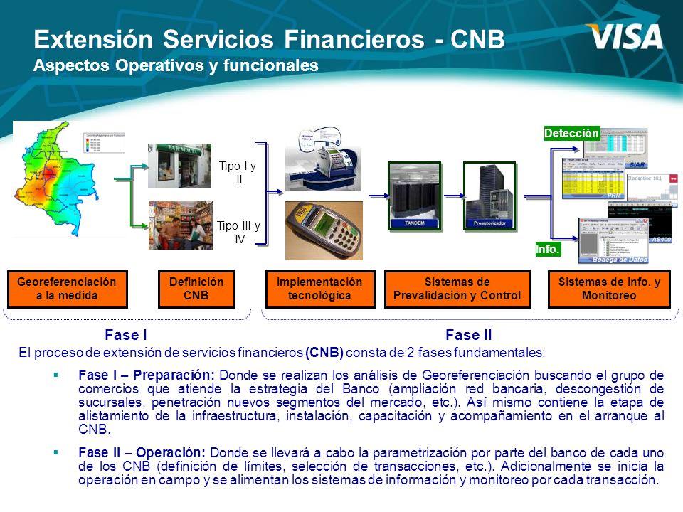 Extensión Servicios Financieros - CNB Aspectos Operativos y funcionales Definición CNB Tipo I y II Tipo III y IV Implementación tecnológica Georeferen