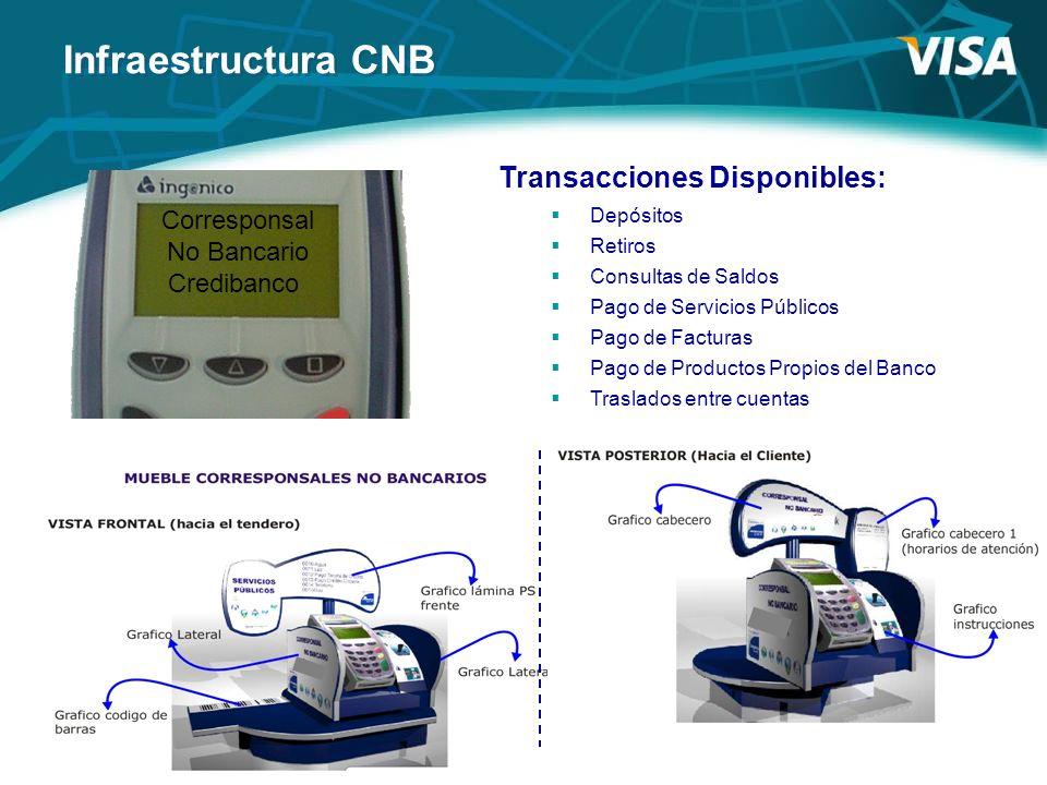 Infraestructura CNB Corresponsal No Bancario Credibanco Transacciones Disponibles: Depósitos Retiros Consultas de Saldos Pago de Servicios Públicos Pa