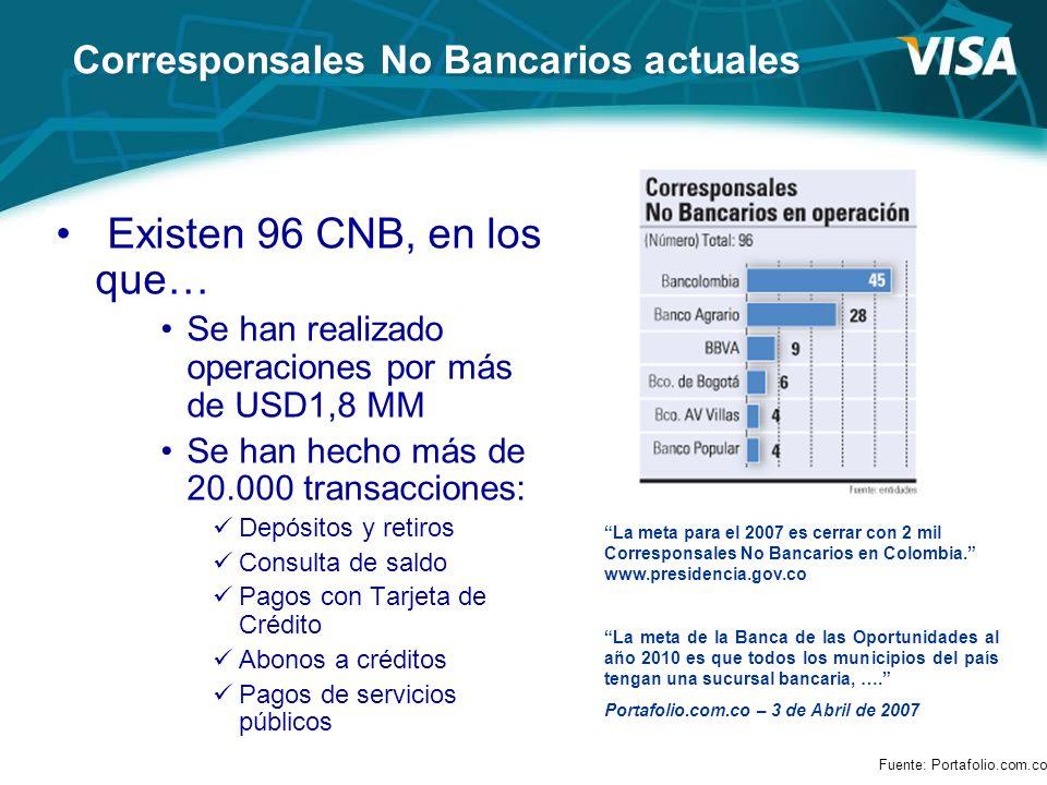 Corresponsales No Bancarios actuales Existen 96 CNB, en los que… Se han realizado operaciones por más de USD1,8 MM Se han hecho más de 20.000 transacc