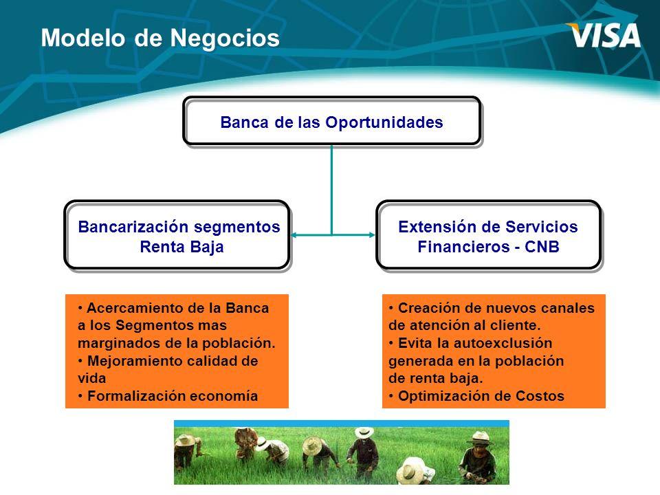 Modelo de Negocios Banca de las Oportunidades Bancarización segmentos Renta Baja Extensión de Servicios Financieros - CNB Acercamiento de la Banca a l