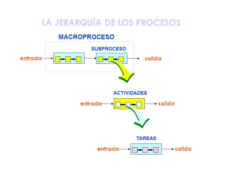 PROCESO ENTRADA SALIDA PROCESO CONJUNTO ACTIVIDADES MUTUAMENTE RELACIONADAS O QUE INTERACTUAN PARA TRANSFORMAR ENTRADAS EN SALIDAS