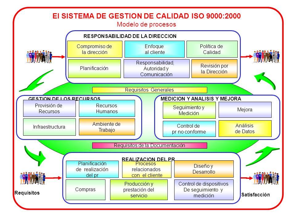 entrada salida MACROPROCESO SUBPROCESO entradasalida TAREAS entradasalida ACTIVIDADES LA JERARQUÍA DE LOS PROCESOS