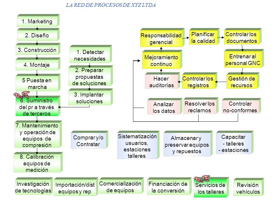 GESTIÓN POR PROCESOS ComprasMercadeoVentasProducción Contabilidad Facturación / Cartera Informática / Comunicaciones Gestión talento humano Presu- pue