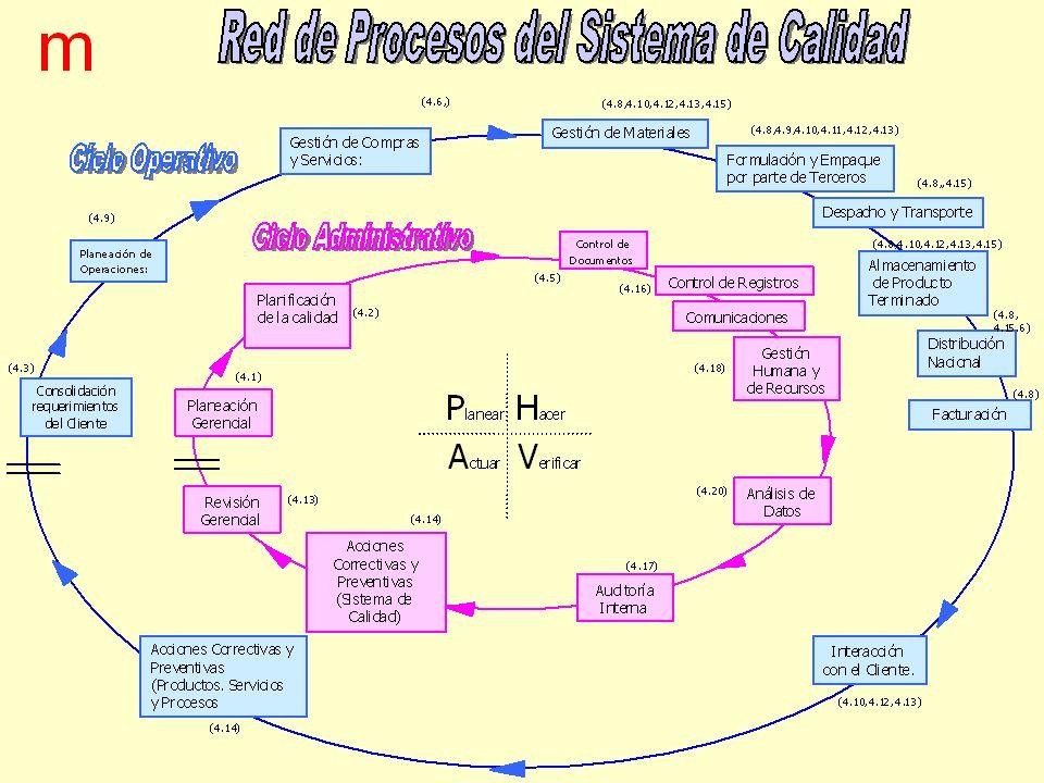 Red de procesos para la distribución y comercialización de ABC Interacción con el cliente Conexión del servicio Suministro de ABC Facturación Atención