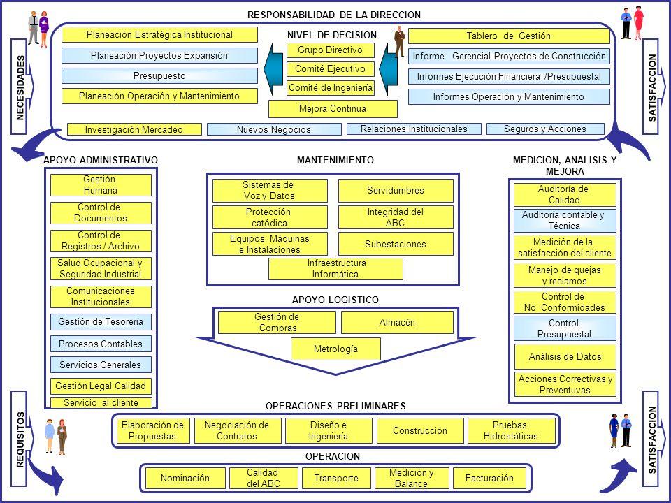 GESTION HUMANA DESARROLLO HUMANO DESARROLLO ORGANIZACIONAL GESTION AMBIENTAL INFRAESTRUCTUR A Y TECNOLOGIA GESTION DE INFORMATICA Y COMUNCIACI ONES ES
