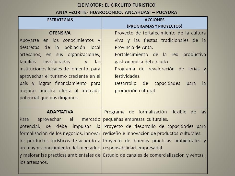ESTRATEGIAS ACCIONES (PROGRAMAS Y PROYECTOS) OFENSIVA Apoyarse en los conocimientos y destrezas de la población local artesanos, en sus organizaciones