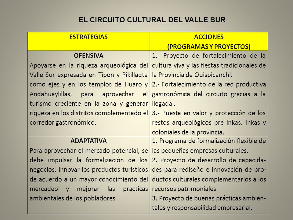 ESTRATEGIAS ACCIONES (PROGRAMAS Y PROYECTOS) OFENSIVA Apoyarse en la riqueza arqueológica del Valle Sur expresada en Tipón y Pikillaqta como ejes y en