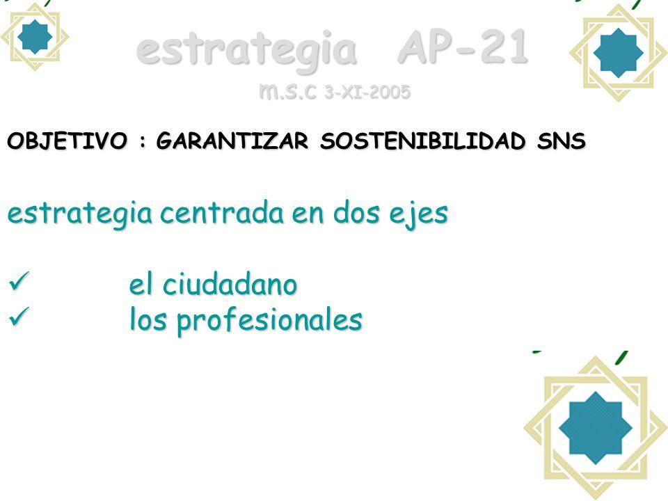 estrategia AP-21 m.s.c 3-XI-2005 OBJETIVO : GARANTIZAR SOSTENIBILIDAD SNS estrategia centrada en dos ejes el ciudadano el ciudadano los profesionales