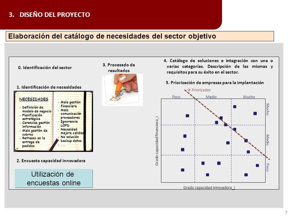 3.DISEÑO DEL PROYECTO Elaboración del catálogo de necesidades del sector objetivo 7 1. Identificación de necesidades NECESIDADES -Definición de modelo