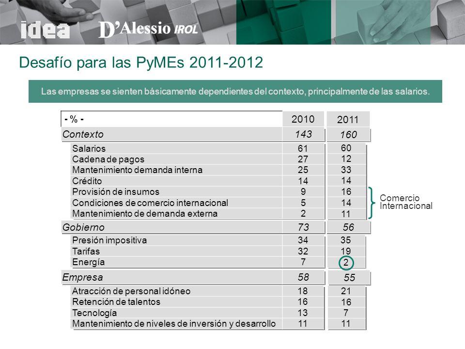 Atracción de personal idóneo18 Retención de talentos16 Tecnología13 Mantenimiento de niveles de inversión y desarrollo11 - % - 2010 Contexto143 Salari