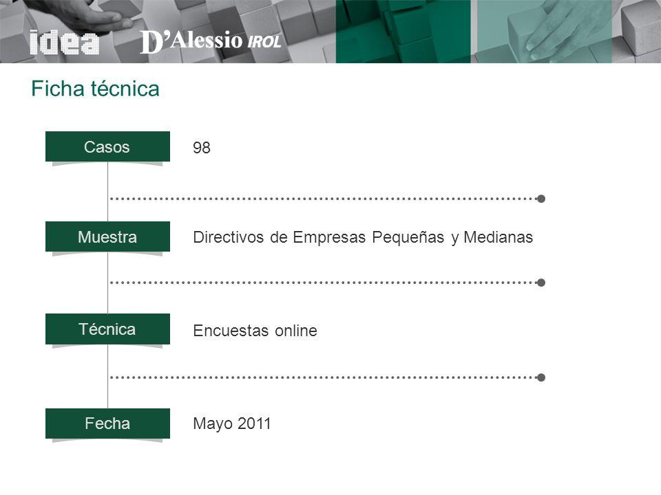 Casos Muestra Técnica Fecha 98 Mayo 2011 Directivos de Empresas Pequeñas y Medianas Encuestas online Ficha técnica
