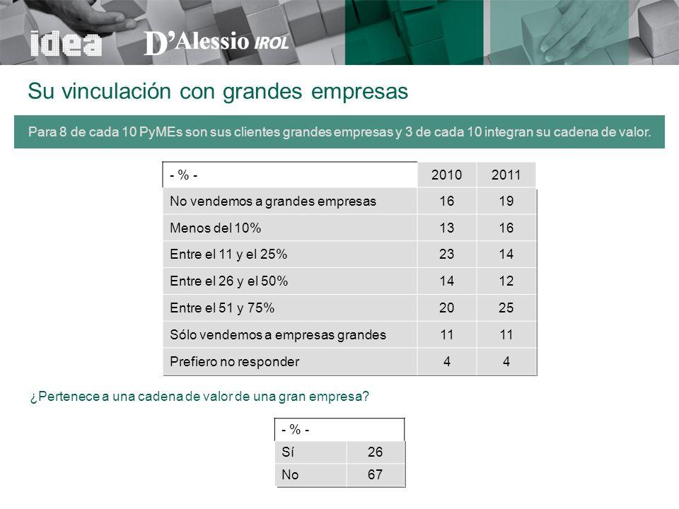 - % -20102011 No vendemos a grandes empresas1619 Menos del 10%1316 Entre el 11 y el 25%2314 Entre el 26 y el 50%1412 Entre el 51 y 75%2025 Sólo vendem