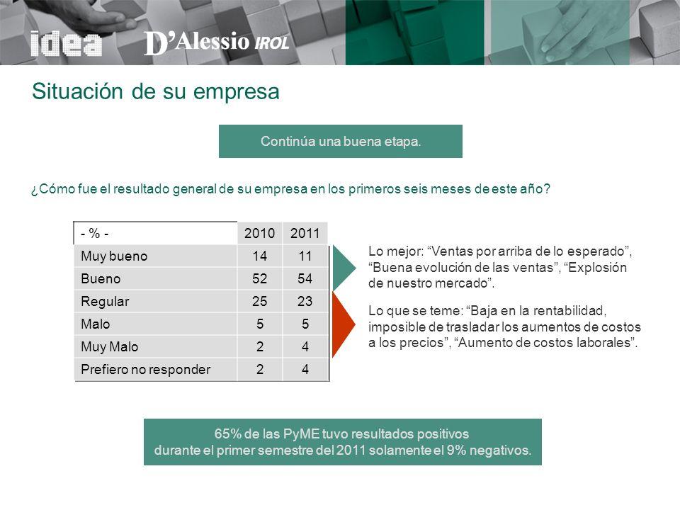 ¿Cómo fue el resultado general de su empresa en los primeros seis meses de este año? - % -20102011 Muy bueno1411 Bueno5254 Regular2523 Malo55 Muy Malo