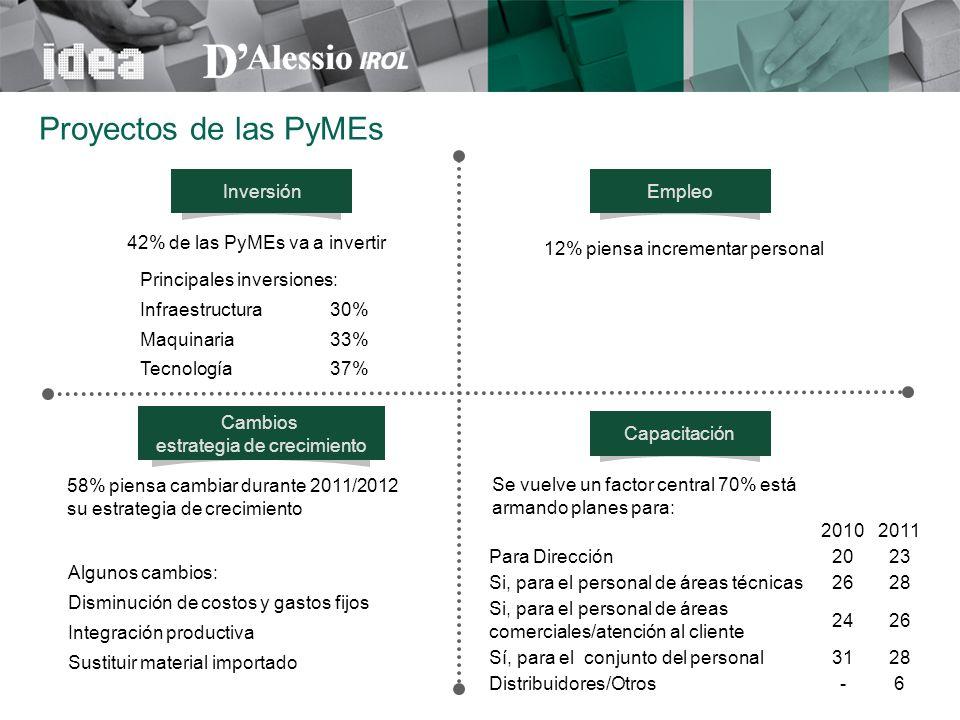 InversiónEmpleo Cambios estrategia de crecimiento Capacitación 42% de las PyMEs va a invertir 37%Tecnología 33%Maquinaria 30%Infraestructura Principal