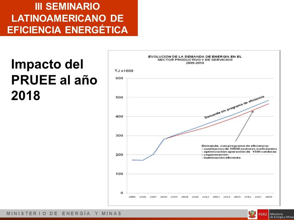III SEMINARIO LATINOAMERICANO DE EFICIENCIA ENERGÉTICA M I N I S T E R I O D E E N E R G Í A Y M I N A S Impacto del PRUEE al año 2018