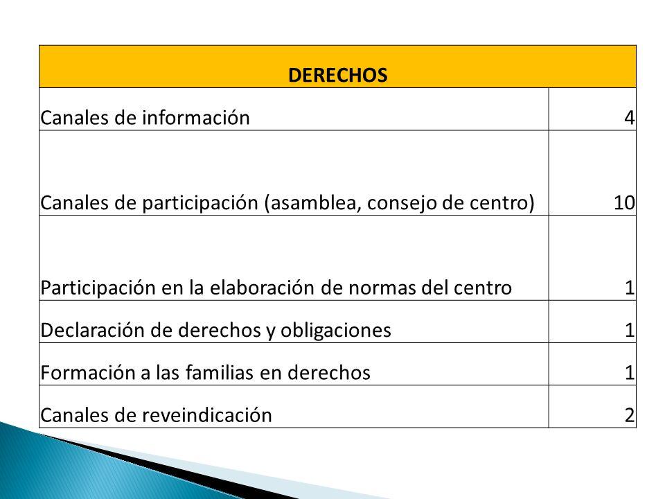 DERECHOS Canales de información4 Canales de participación (asamblea, consejo de centro)10 Participación en la elaboración de normas del centro1 Declaración de derechos y obligaciones1 Formación a las familias en derechos1 Canales de reveindicación2
