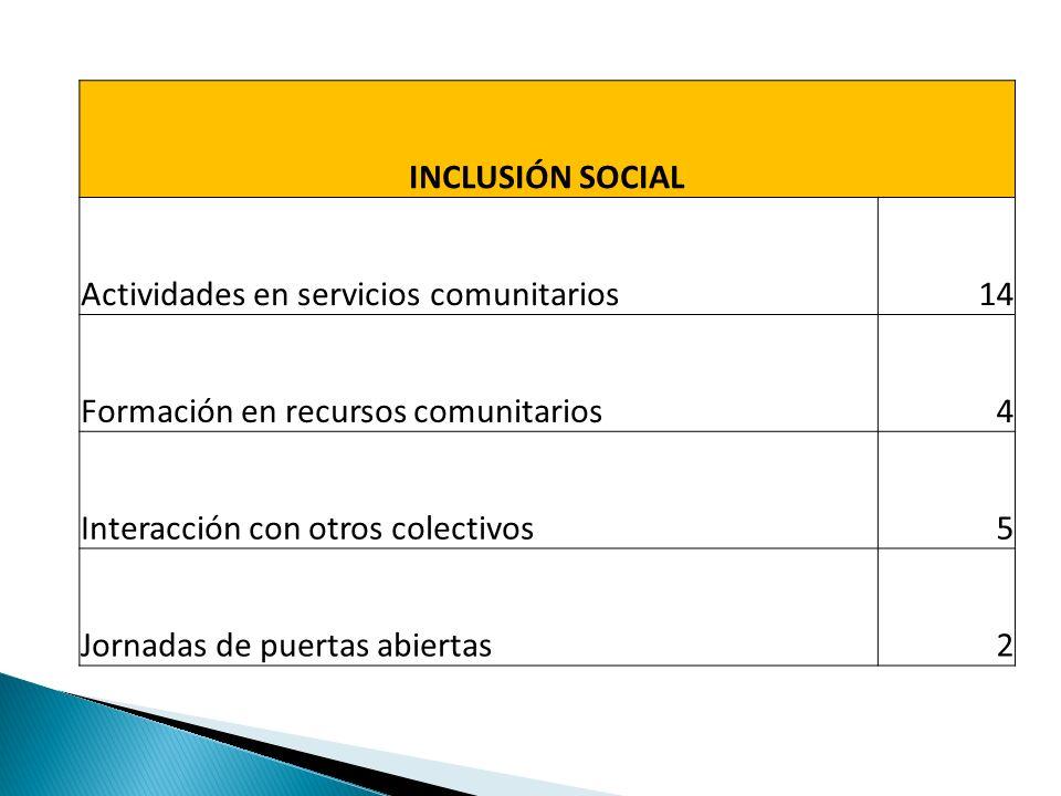 INCLUSIÓN SOCIAL Actividades en servicios comunitarios14 Formación en recursos comunitarios4 Interacción con otros colectivos5 Jornadas de puertas abiertas2