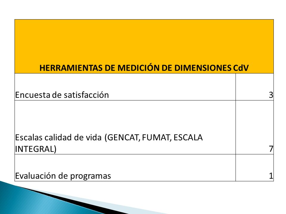 HERRAMIENTAS DE MEDICIÓN DE DIMENSIONES CdV Encuesta de satisfacción3 Escalas calidad de vida (GENCAT, FUMAT, ESCALA INTEGRAL)7 Evaluación de programas1