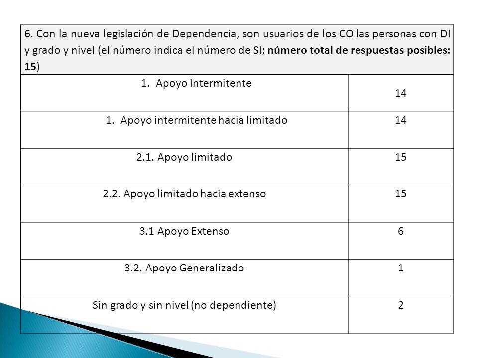 6. Con la nueva legislación de Dependencia, son usuarios de los CO las personas con DI y grado y nivel (el número indica el número de SI; número total