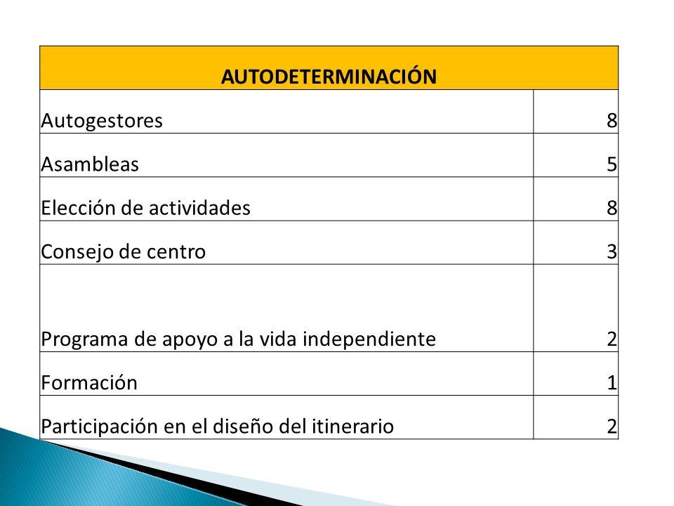 AUTODETERMINACIÓN Autogestores8 Asambleas5 Elección de actividades8 Consejo de centro3 Programa de apoyo a la vida independiente2 Formación1 Participación en el diseño del itinerario2
