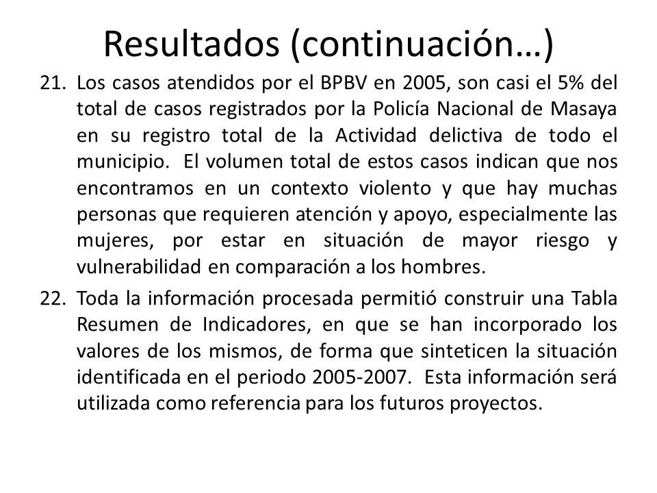 Resultados (continuación…) 21.Los casos atendidos por el BPBV en 2005, son casi el 5% del total de casos registrados por la Policía Nacional de Masaya