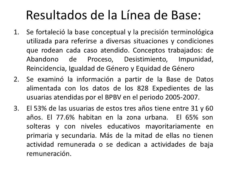 Resultados de la Línea de Base: 1.Se fortaleció la base conceptual y la precisión terminológica utilizada para referirse a diversas situaciones y cond