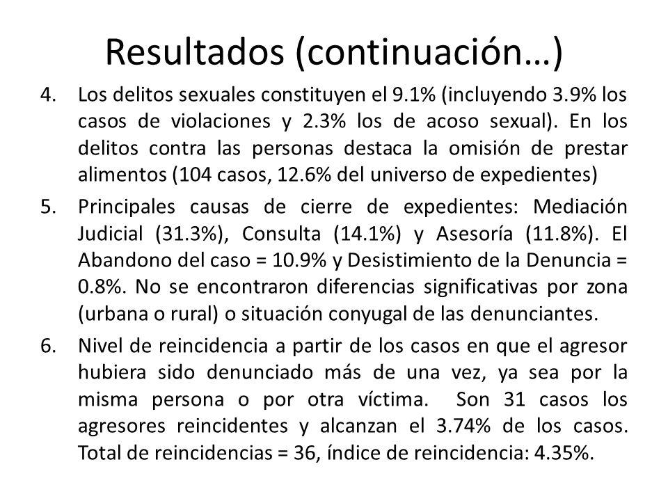 Resultados (continuación…) 4.Los delitos sexuales constituyen el 9.1% (incluyendo 3.9% los casos de violaciones y 2.3% los de acoso sexual). En los de