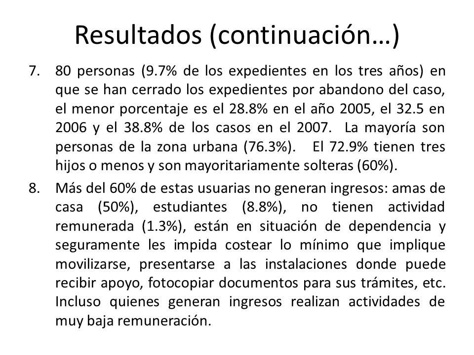 Resultados (continuación…) 7.80 personas (9.7% de los expedientes en los tres años) en que se han cerrado los expedientes por abandono del caso, el me