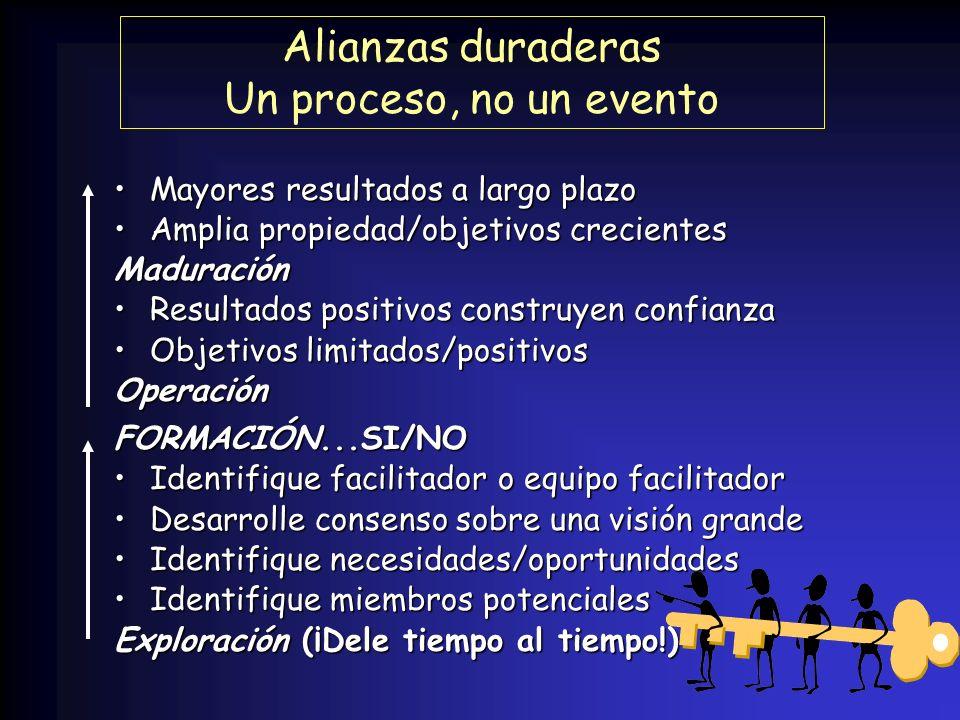 Alianzas duraderas Un proceso, no un evento MayoresMayores resultados a largo plazo AmpliaAmplia propiedad/objetivos crecientes Maduración ResultadosR