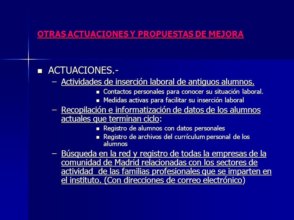 OTRAS ACTUACIONES Y PROPUESTAS DE MEJORA PROPUESTAS DE MEJORA.- PROPUESTAS DE MEJORA.- –Relación con nuevas empresas.