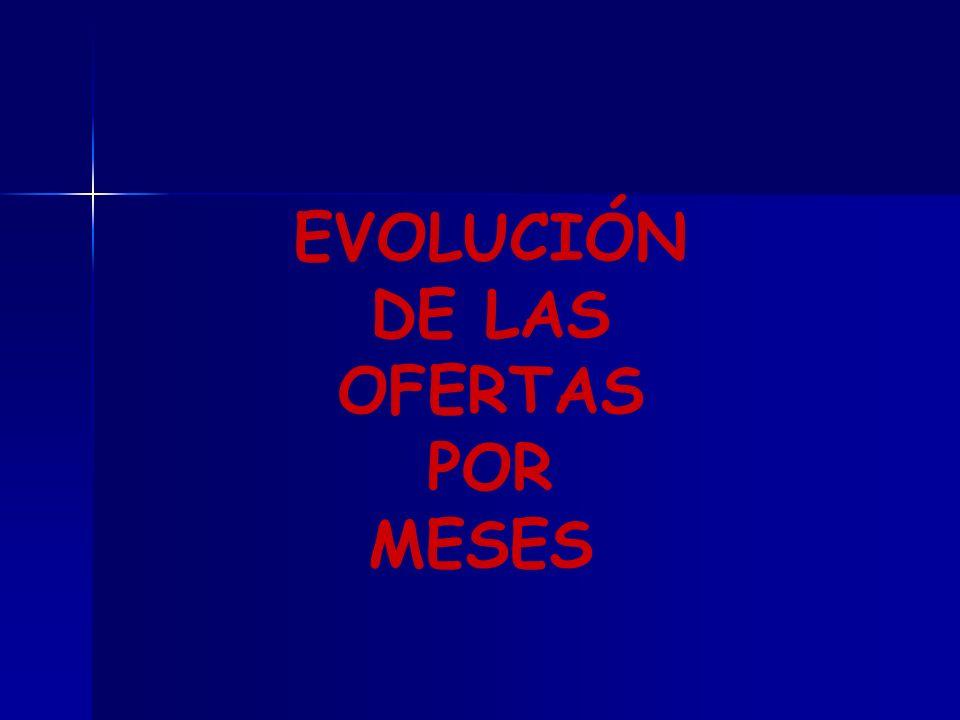EVOLUCIÓN DE LAS OFERTAS POR MESES
