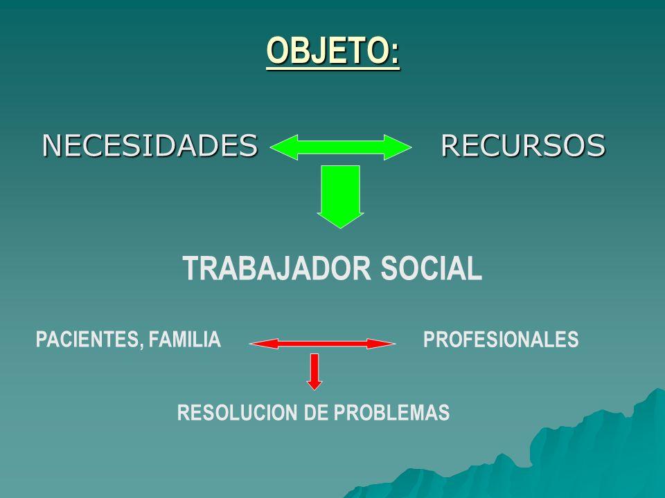 OBJETO: NECESIDADESRECURSOS TRABAJADOR SOCIAL PACIENTES, FAMILIA PROFESIONALES RESOLUCION DE PROBLEMAS