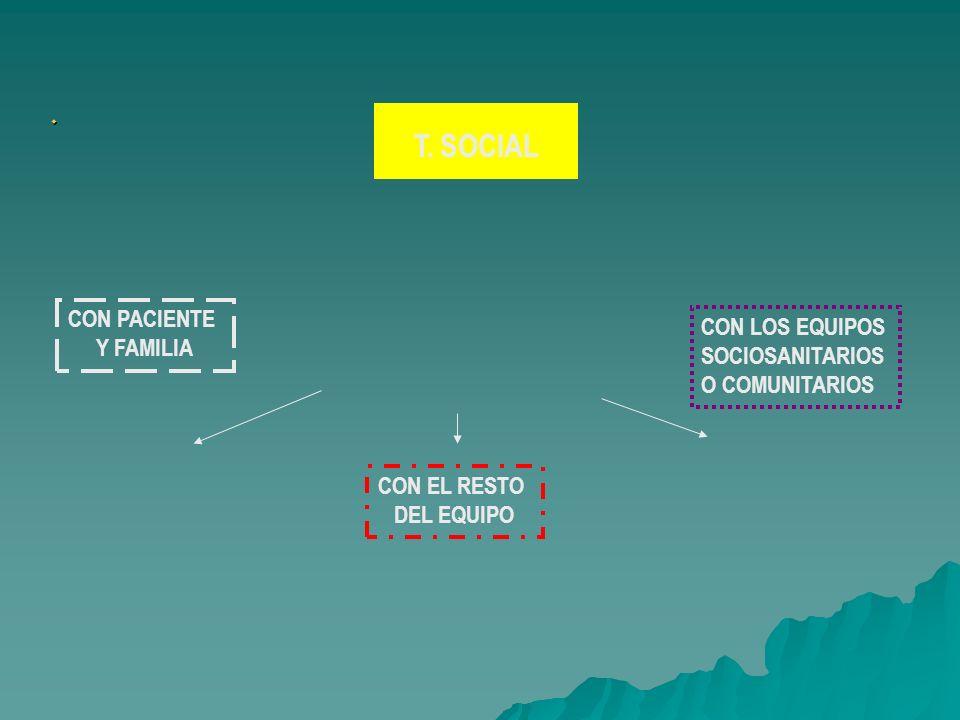 T. SOCIAL CON PACIENTE Y FAMILIA CON EL RESTO DEL EQUIPO CON LOS EQUIPOS SOCIOSANITARIOS O COMUNITARIOS