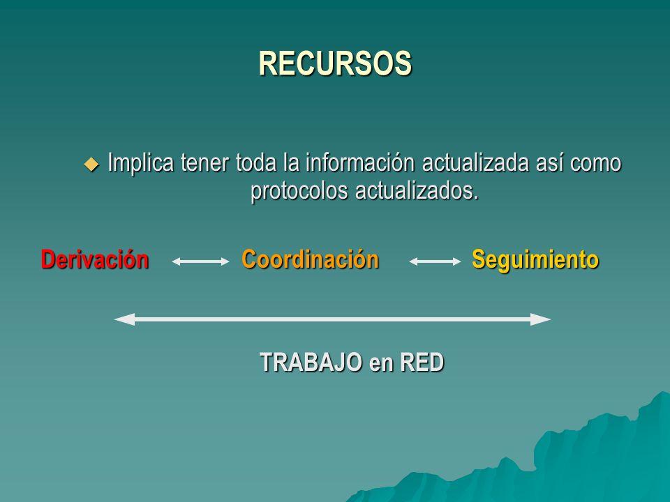 RECURSOS Implica tener toda la información actualizada así como protocolos actualizados. Implica tener toda la información actualizada así como protoc