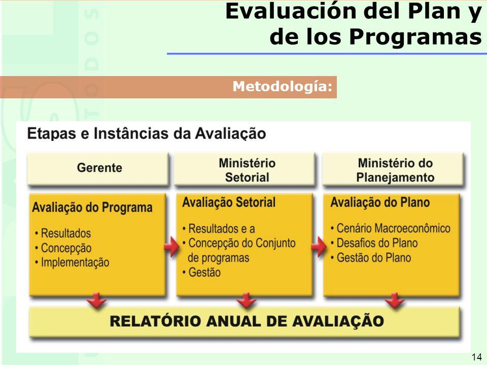 14 Metodología: Evaluación del Plan y de los Programas