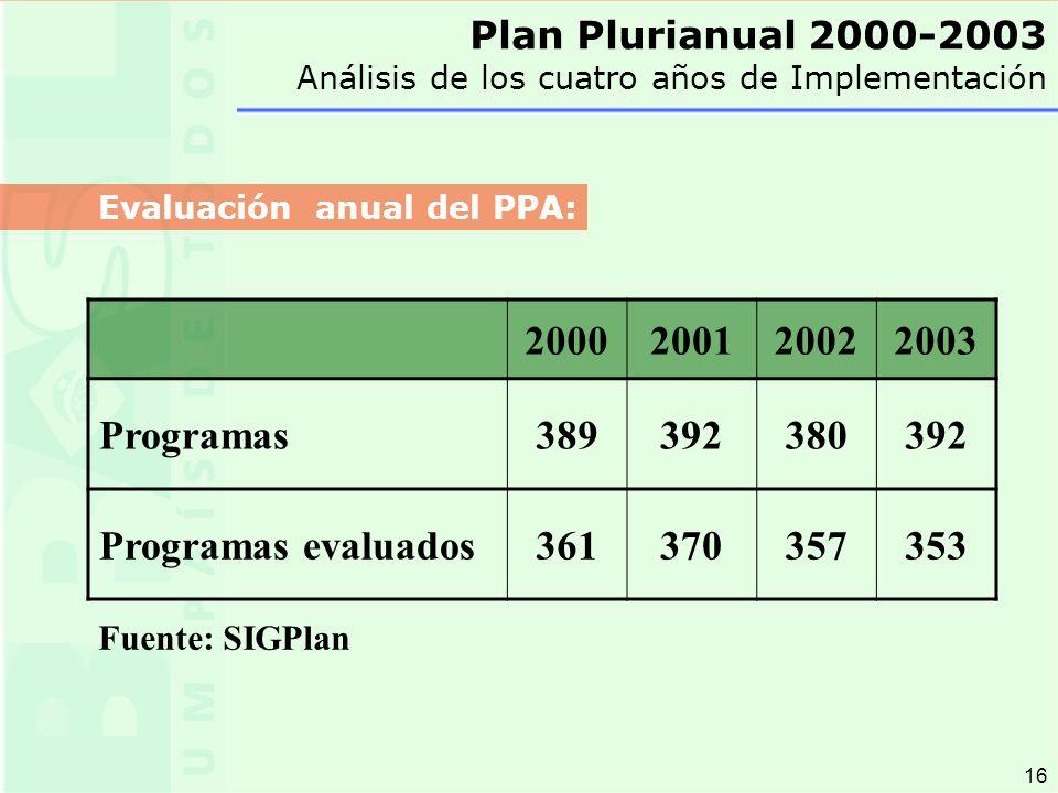 16 2000200120022003 Programas389392380392 Programas evaluados361370357353 Fuente: SIGPlan Plan Plurianual 2000-2003 Análisis de los cuatro años de Implementación Evaluación anual del PPA: