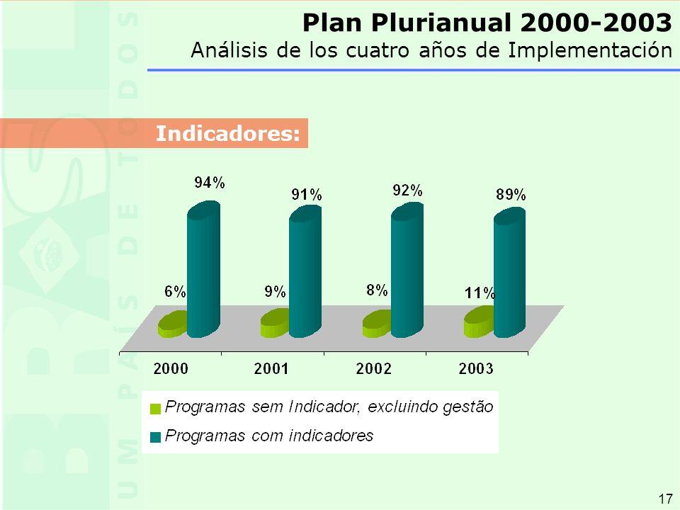 17 Plan Plurianual 2000-2003 Análisis de los cuatro años de Implementación Indicadores: