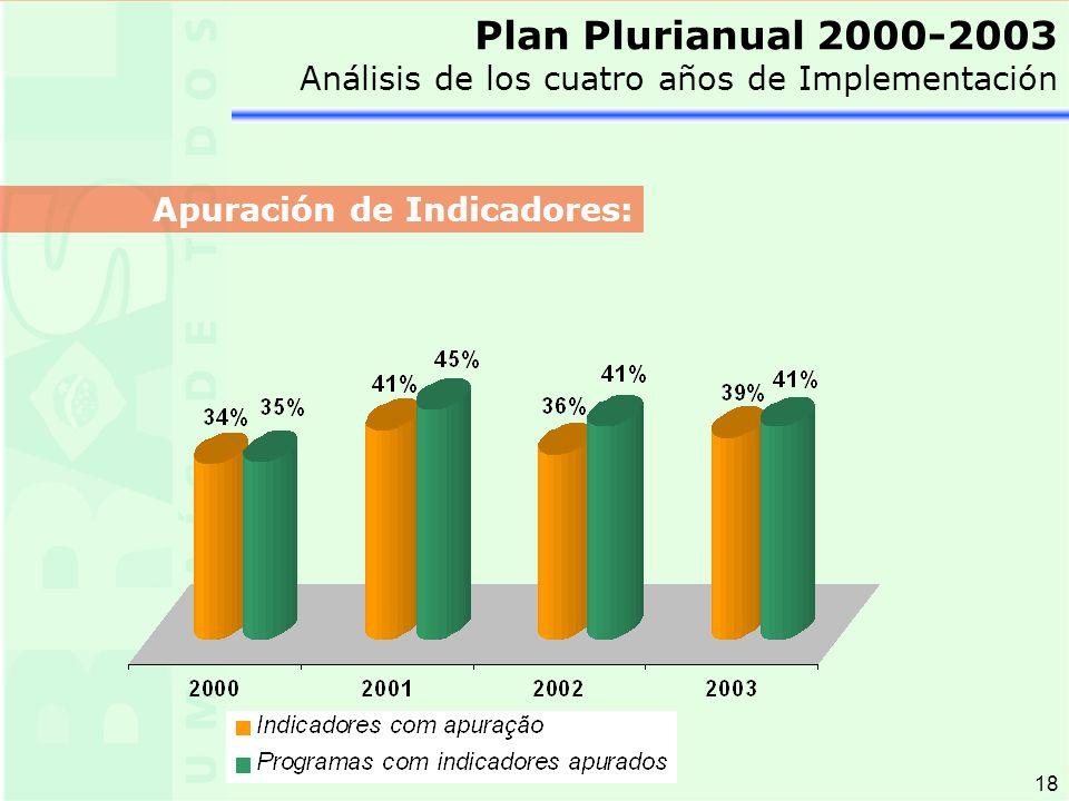 18 Plan Plurianual 2000-2003 Análisis de los cuatro años de Implementación Apuración de Indicadores: