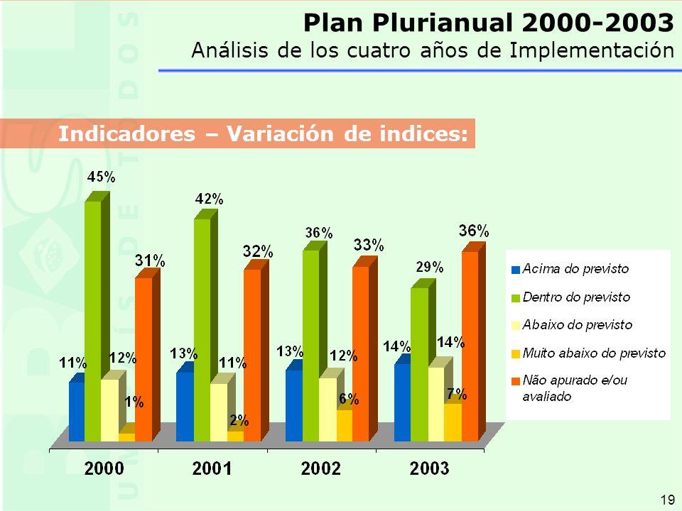 19 Plan Plurianual 2000-2003 Análisis de los cuatro años de Implementación Indicadores – Variación de indices: