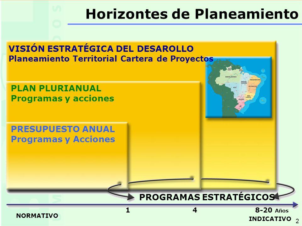 2 2 VISIÓN ESTRATÉGICA DEL DESAROLLO Planeamiento Territorial Cartera de Proyectos PLAN PLURIANUAL Programas y acciones PRESUPUESTO ANUAL Programas y Acciones PROGRAMAS ESTRATÉGICOS NORMATIVO INDICATIVO 1 4 8-20 Años Horizontes de Planeamiento