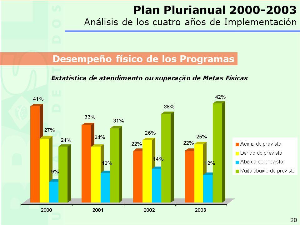 20 Plan Plurianual 2000-2003 Análisis de los cuatro años de Implementación Desempeño físico de los Programas