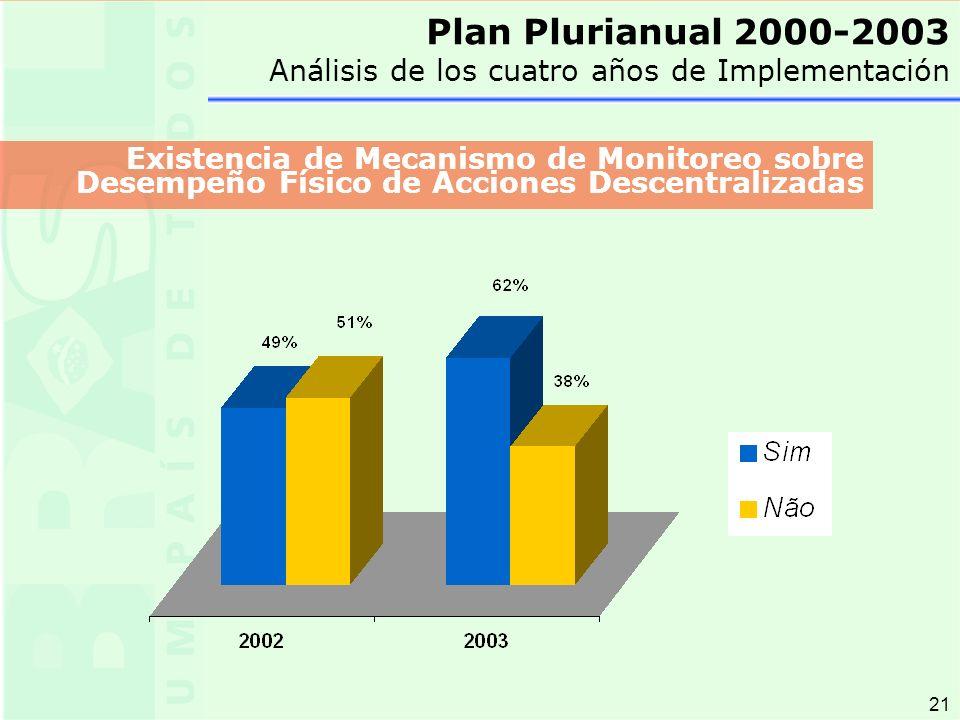 21 Plan Plurianual 2000-2003 Análisis de los cuatro años de Implementación Existencia de Mecanismo de Monitoreo sobre Desempeño Físico de Acciones Descentralizadas