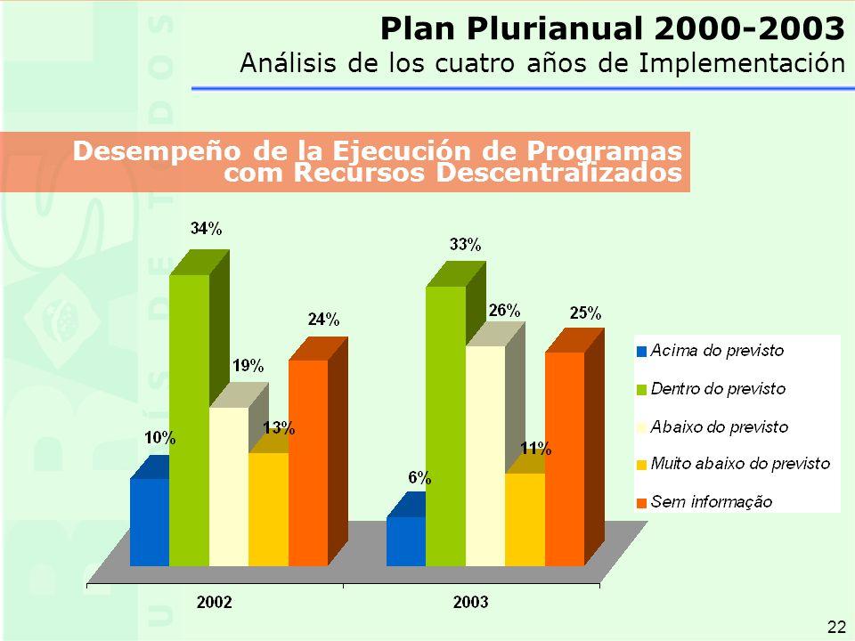 22 Plan Plurianual 2000-2003 Análisis de los cuatro años de Implementación Desempeño de la Ejecución de Programas com Recursos Descentralizados